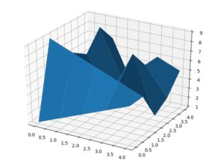 Pythonで3Dグラフ表示 matplotlib,Axes3D 〜基本編〜
