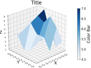 Pythonで3Dグラフ表示 matplotlib,Axes3D 〜軸とカラーバーの表示〜