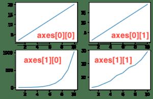 Pythonで複数のグラフを一括表示 Matplotlib その1:subplotsを使ってみる