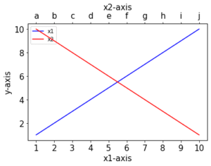 Pythonで2軸グラフ表示 Matplotlib 〜X軸を2本してみた:twiny、そしてX軸もY軸も2本にしたけど失敗した話〜