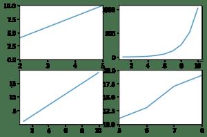 Pythonで複数のグラフを一括表示 Matplotlib その4:subplots、subplotでのX軸、Y軸の表示範囲指定: xl...