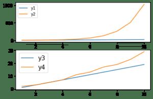 Pythonで複数のグラフを一括表示 Matplotlib その8:subplots、subplotでの凡例の表示: legend