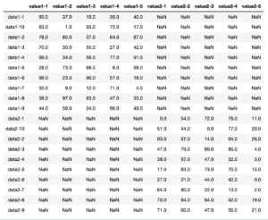 Pythonのデータ解析支援ライブラリPandas 〜その9 データフレームの連結:concat〜
