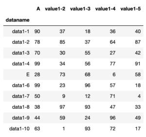 Pythonのデータ解析支援ライブラリPandas 〜その11 データフレームの行名、列名の変更方法〜