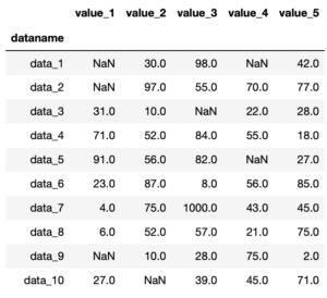 Pythonのデータ解析支援ライブラリPandas 〜その12 欠損値nanをもつデータの取り扱いの基本:.isnull()...