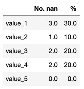 Pythonのデータ解析支援ライブラリPandas 〜その13 欠損値nanの個数、%を表示する方法と関数化〜