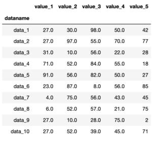 Pythonのデータ解析支援ライブラリPandas 〜その14 欠損値nanを平均値や中央値で置き換え〜