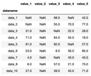 Pythonのデータ解析支援ライブラリPandas 〜その15 欠損値nanを含む行や列を削除〜