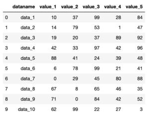 Pythonのデータ解析支援ライブラリPandas 〜その1 CSVデータの読み込み〜
