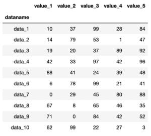 Pythonのデータ解析支援ライブラリPandas 〜その5 行名、列名の取得と行数、列数、全要素数の取得〜