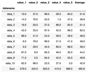 Pythonのデータ解析支援ライブラリPandas 〜その7 行、列の追加 基本編〜