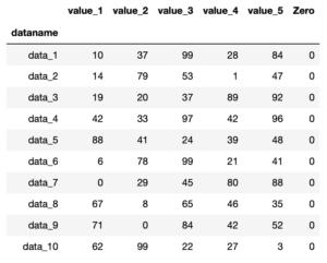 Pythonのデータ解析支援ライブラリPandas 〜その8 行、列の追加:assign、append〜