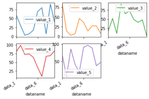 Pythonのデータ解析支援ライブラリPandas 〜その18 Pandasの.plot()で出力されたグラフをいじってみる1〜