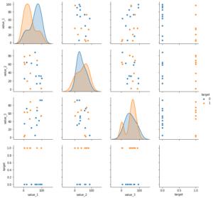 Pythonのグラフ表示ライブラリseabornを試してみる