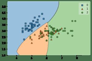 Python機械学習ライブラリScikit-learn その4:SVMで行った分類の境界をmlxtendで可視化してみる