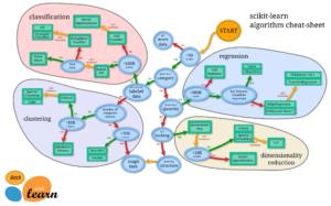 Python機械学習ライブラリScikit-learn その10:ボストン住宅価格を予想するため、最適な機械学習モデ...