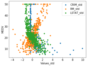 Python機械学習ライブラリScikit-learn その13:機械学習用データの標準化(Standardization)と正規...