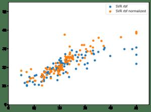 Python機械学習ライブラリScikit-learn その17:ボストン住宅価格のデータを使って、標準化と正規化の...