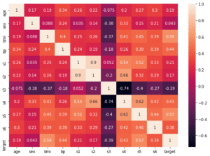 Python機械学習ライブラリScikit-learn その19:糖尿病患者のデータセットの内容を確認、相関マップを...