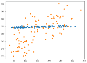 Python機械学習ライブラリScikit-learn その22:糖尿病患者のデータセットを使って、ElasticNetモデル...