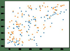 Python機械学習ライブラリScikit-learn その24:糖尿病患者のデータセットを使って、SVRモデルのオプ...