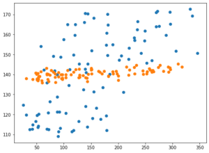 Python機械学習ライブラリScikit-learn その25:糖尿病患者のデータセットを使って、SVRモデルのオプ...