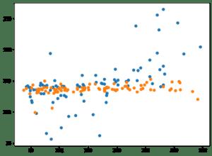 Python機械学習ライブラリScikit-learn その27:糖尿病患者のデータセットを使って、SVRモデルのオプ...