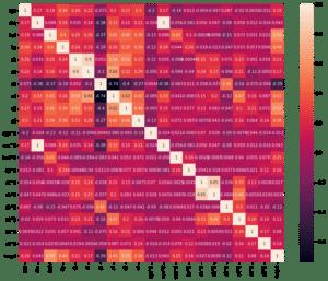 Python機械学習ライブラリScikit-learn その38:糖尿病患者のデータセットを使って、特徴量の二乗がい...