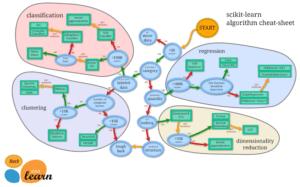 Python機械学習ライブラリScikit-learn その42:手書き数字のデータセットの機械学習モデルを調べてみる