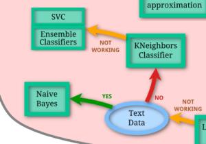 Python機械学習ライブラリScikit-learn その46:手書き数字のデータセットを使ってSVCとKNeighborsCla...